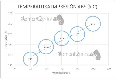 Temperatura impresión ABS